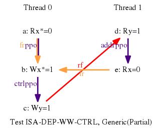 Test ISA-DEP-WW-CTRL