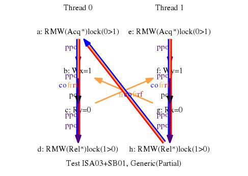 Test ISA03+SB01