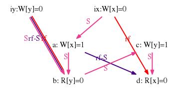 Simulating memory models with herd7